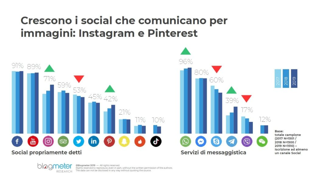 Italiani e Social Media Blogmeter