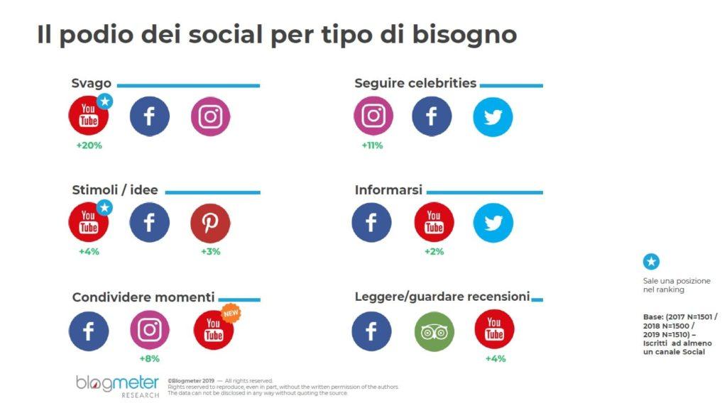 blogmeter socialpiù usati in italia