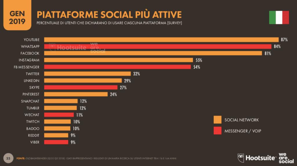 social più usati in italia 2019