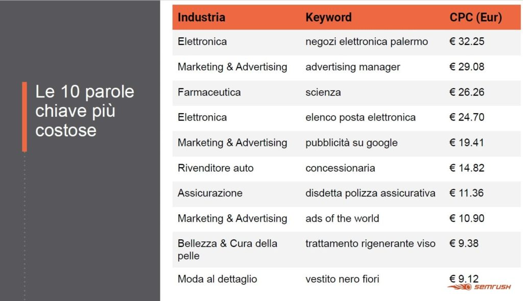 parole chiave più costose online advertising 2019