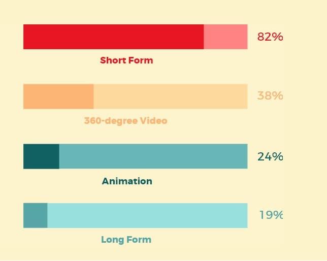 content marketing turistico 2020 formati video