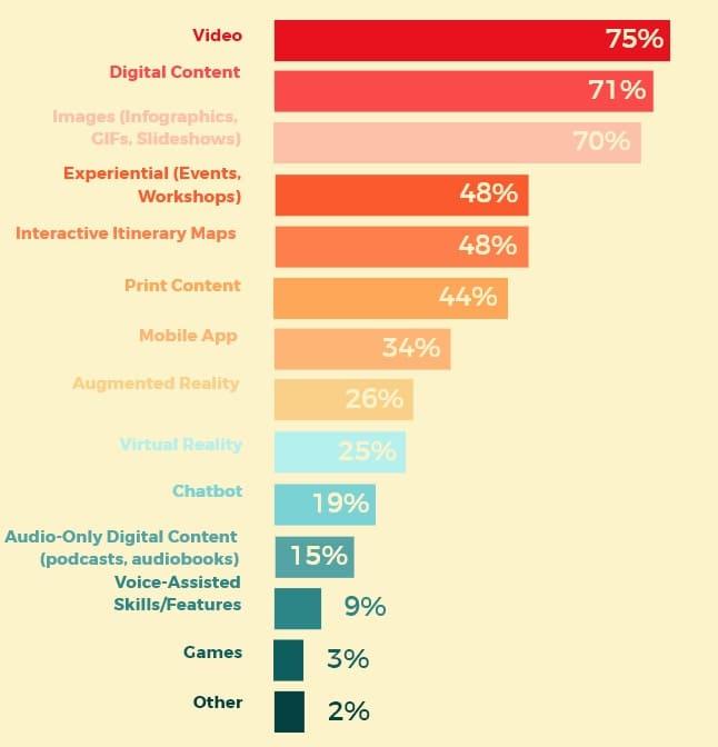 content marketing turistico formati 2020