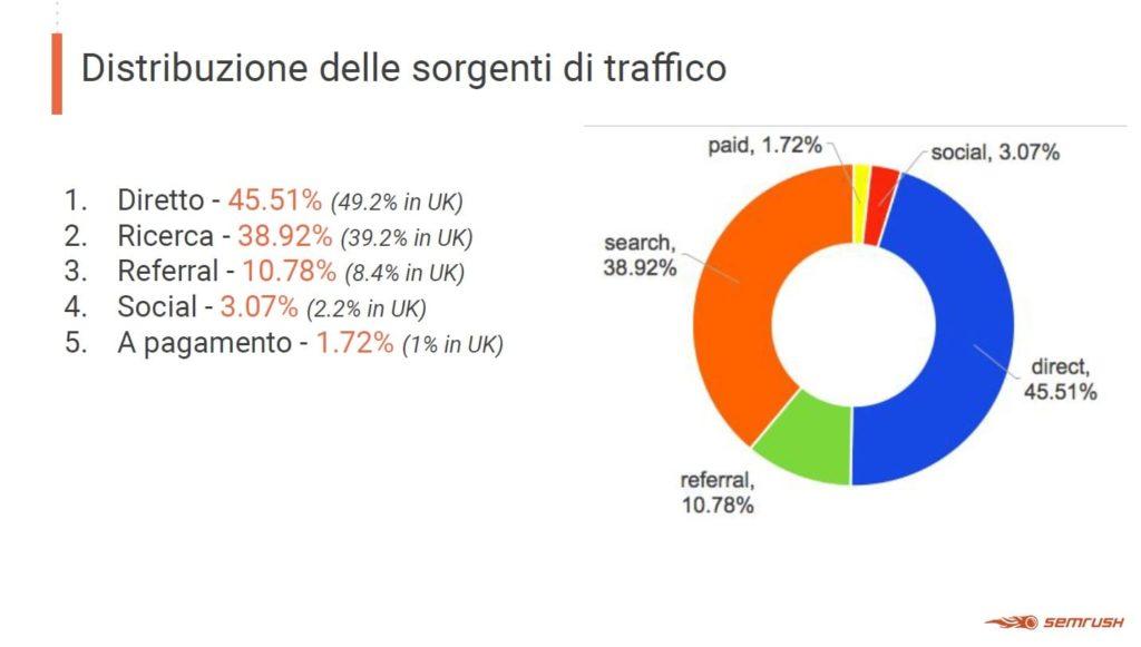 sorgenti di traffico siti italiani 2019