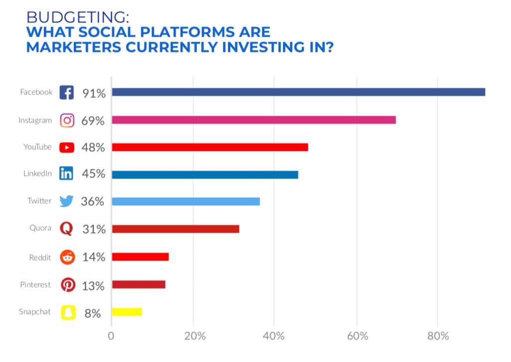 investimenti social 2019