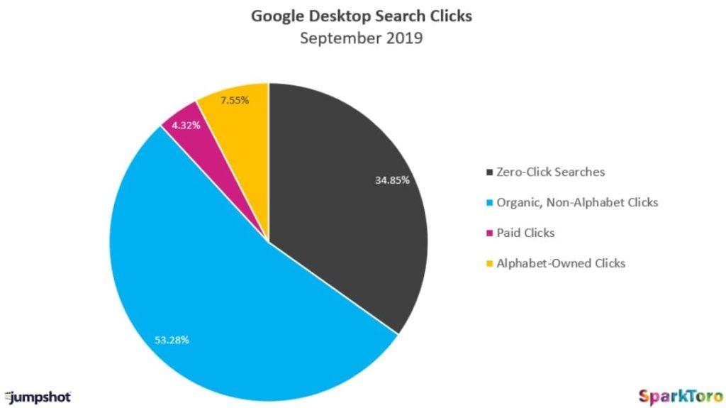 statistiche ricerche senza click