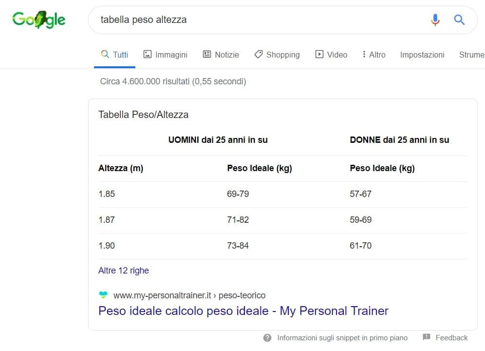 tabella peso altezza ricerca google