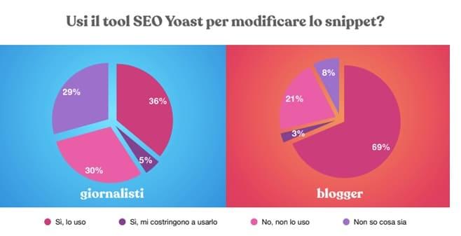 analisi uso yoast
