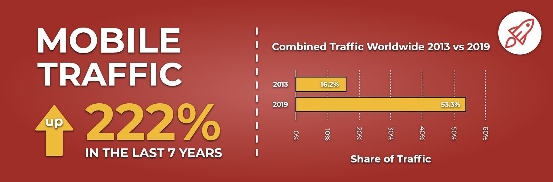 traffico web da mobile