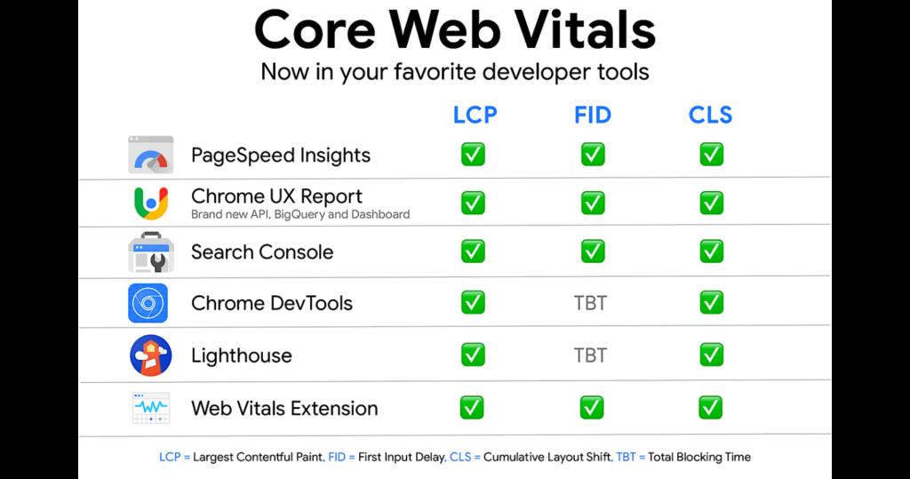 come misurare i core web vitals