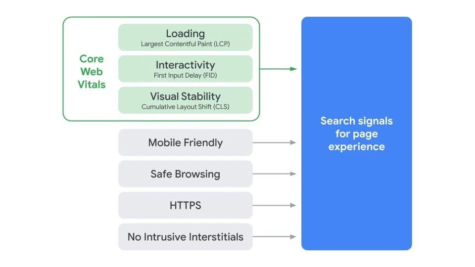 criteri Google Page Experience