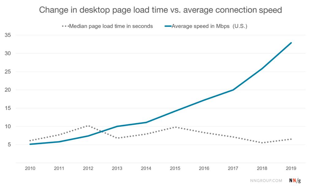 velocità siti vs connessione internet